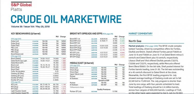 Котировки Platts European Marketscan,Platts Crude Oil, LPGaswire, ARGUS