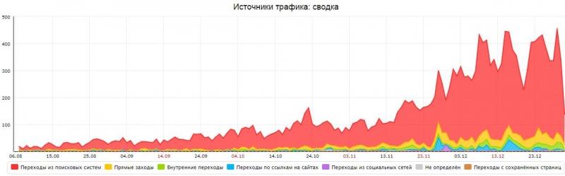 Продвижение сайтов в Яндексе и Гугл
